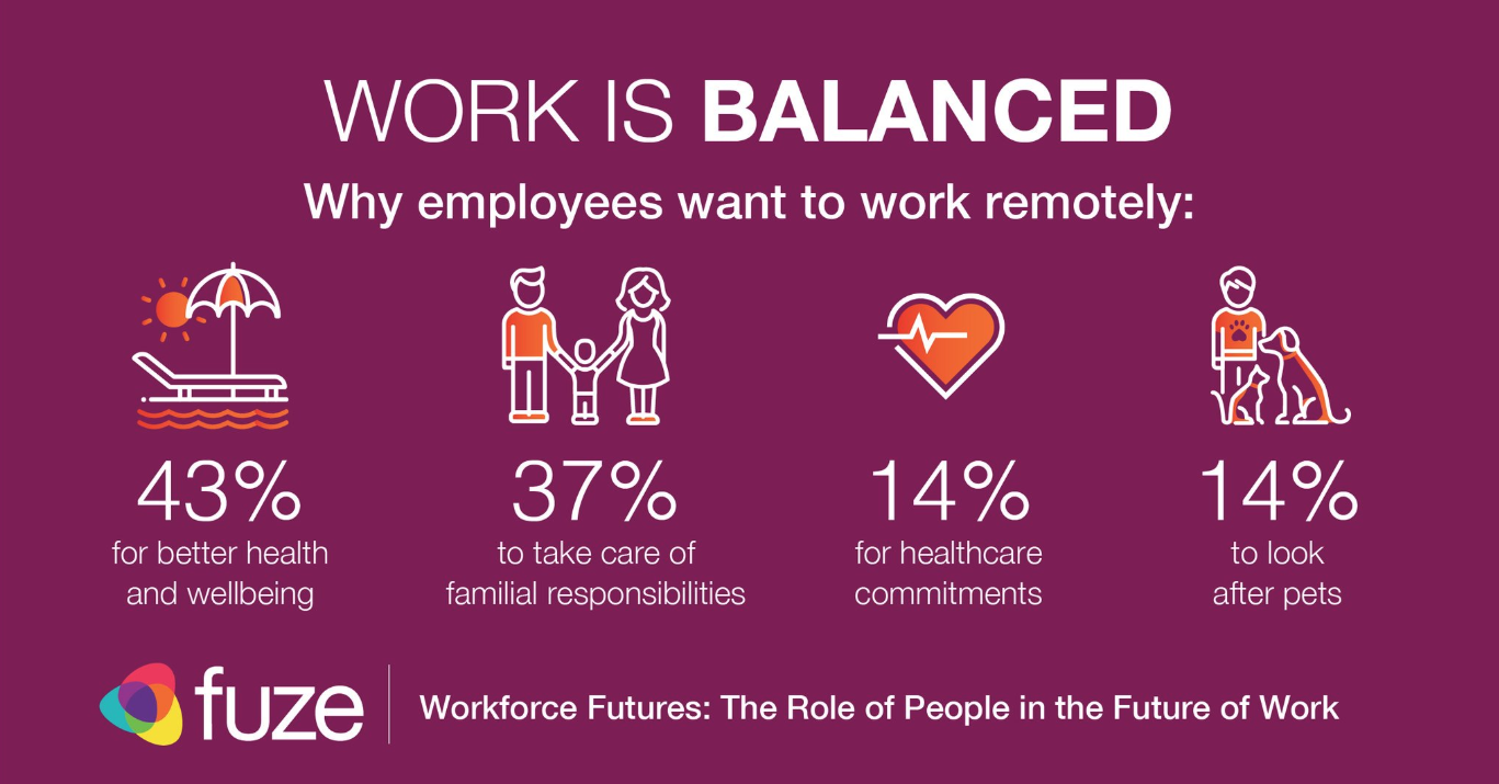 Work life balance stats graphic