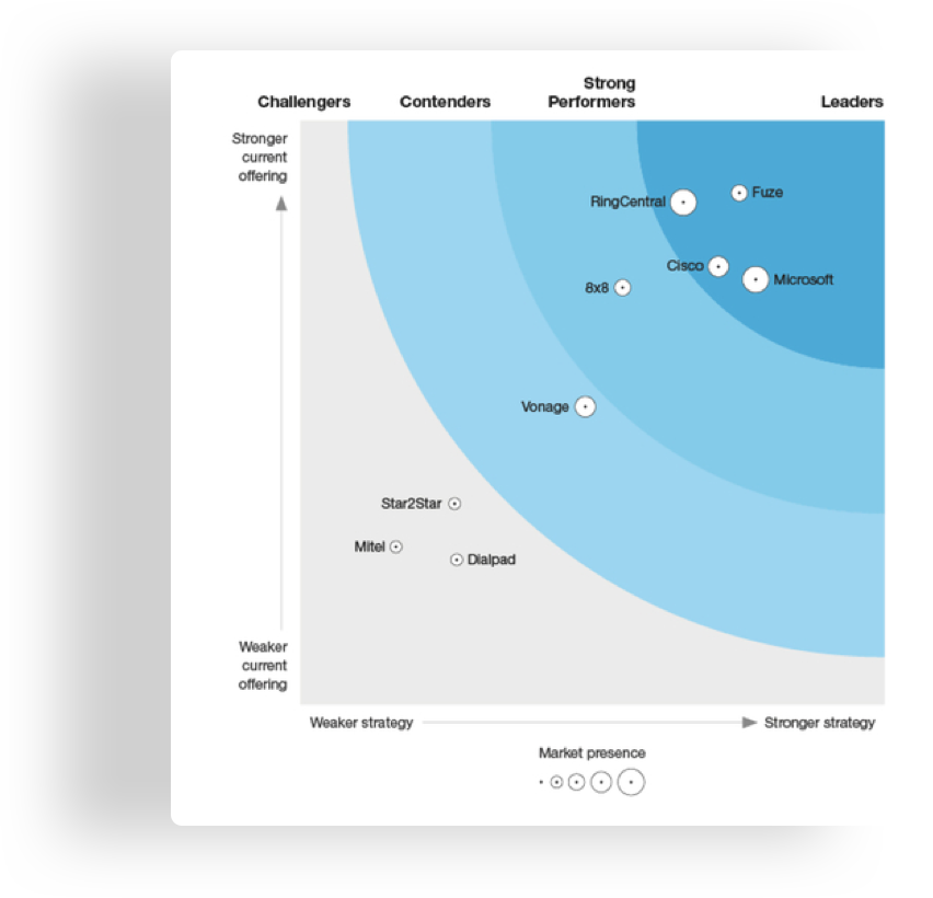 Fuze has been recognized as a Leader in The Forrester Wave™: Unified-Communications-As-A-Service (UCaaS) Providers, Q3 2019.