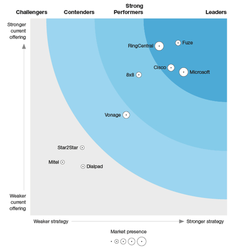 forrester-ucaas-wave-graphic