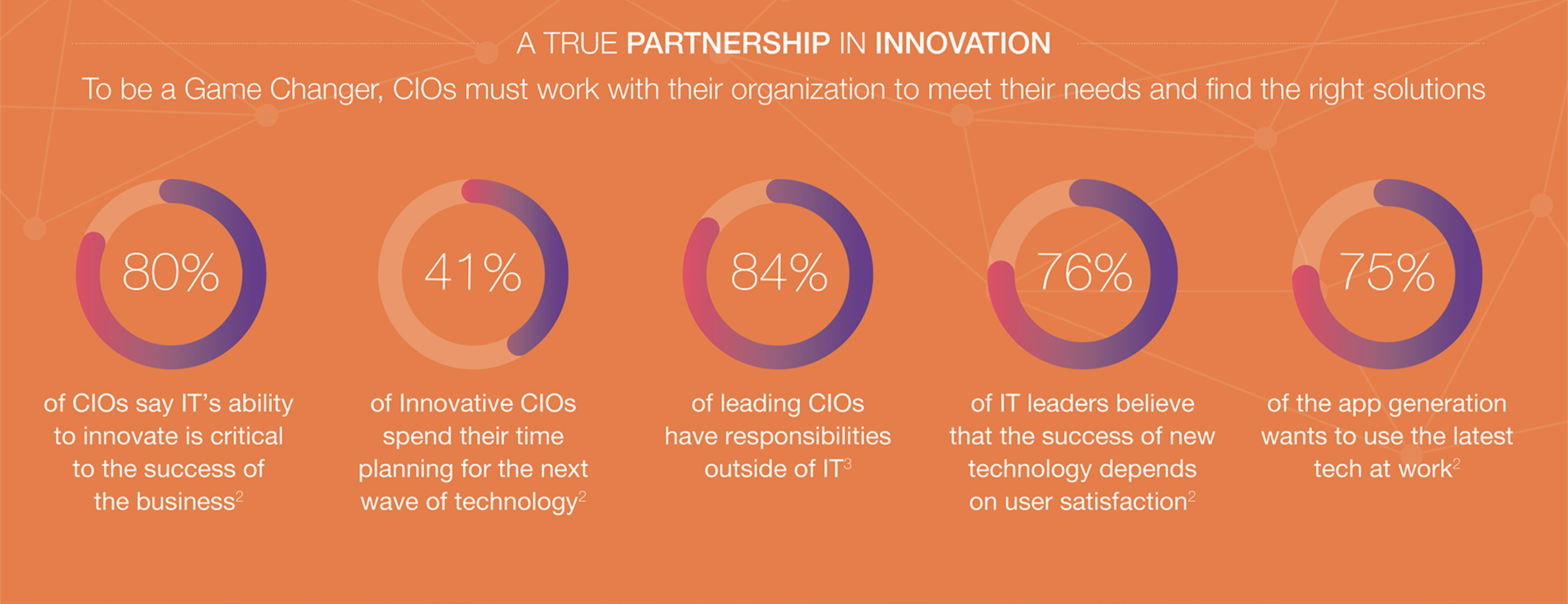 A true partnership in innovation. To be a game changer,CIOs must work with their organizations to meet their needs and find the right solutions